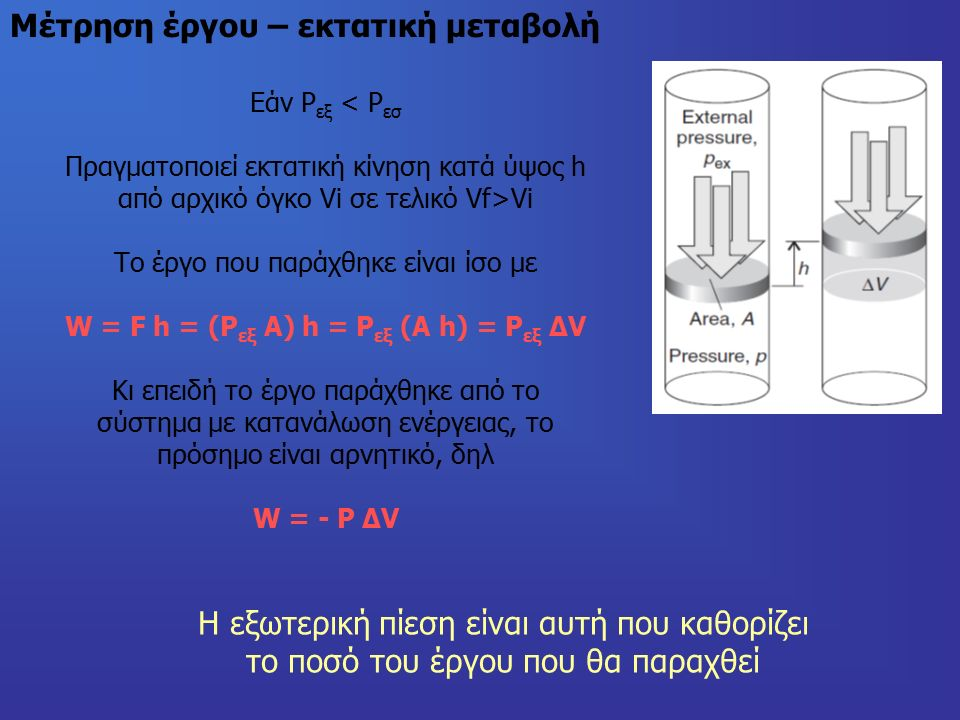 Μέτρηση έργου – εκτατική μεταβολή Εάν Ρ εξ < Ρ εσ Πραγματοποιεί εκτατική κίνηση κατά ύψος h από αρχικό όγκο Vi σε τελικό Vf>Vi Το έργο που παράχθηκε είναι ίσο με W = F h = (P εξ A) h = P εξ (A h) = P εξ ΔV Κι επειδή το έργο παράχθηκε από το σύστημα με κατανάλωση ενέργειας, το πρόσημο είναι αρνητικό, δηλ W = - P ΔV Η εξωτερική πίεση είναι αυτή που καθορίζει το ποσό του έργου που θα παραχθεί