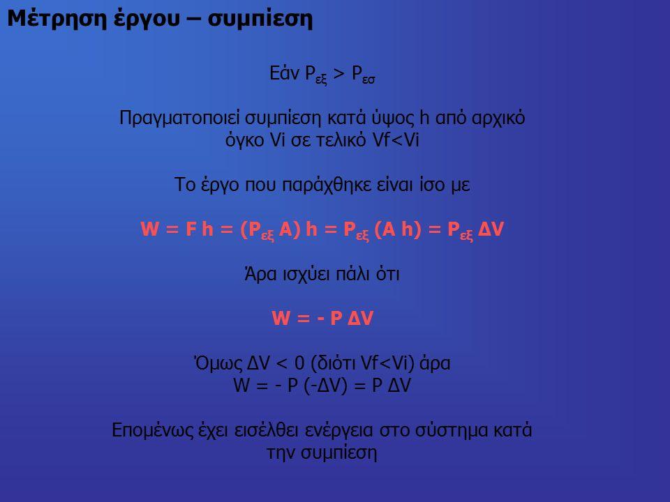 Μέτρηση έργου – συμπίεση Εάν Ρ εξ > Ρ εσ Πραγματοποιεί συμπίεση κατά ύψος h από αρχικό όγκο Vi σε τελικό Vf<Vi Το έργο που παράχθηκε είναι ίσο με W = F h = (P εξ A) h = P εξ (A h) = P εξ ΔV Άρα ισχύει πάλι ότι W = - P ΔV Όμως ΔV < 0 (διότι Vf<Vi) άρα W = - P (-ΔV) = P ΔV Επομένως έχει εισέλθει ενέργεια στο σύστημα κατά την συμπίεση