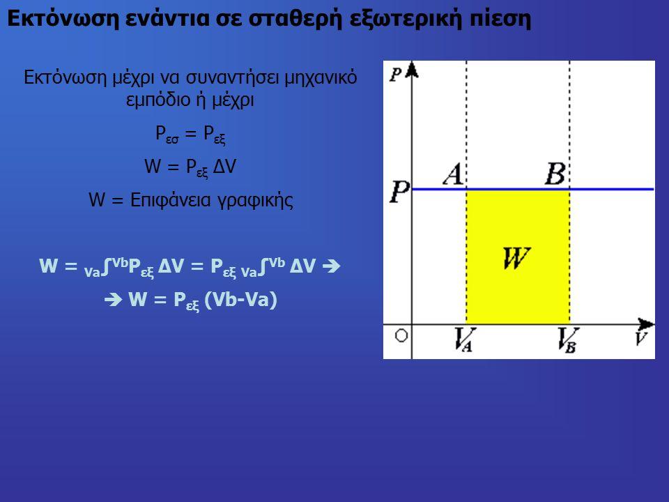 Εκτόνωση ενάντια σε σταθερή εξωτερική πίεση Εκτόνωση μέχρι να συναντήσει μηχανικό εμπόδιο ή μέχρι Ρ εσ = Ρ εξ W = P εξ ΔV W = Επιφάνεια γραφικής W = Va ∫ Vb Ρ εξ ΔV = Ρ εξ Va ∫ Vb ΔV   W = Ρ εξ (Vb-Va)