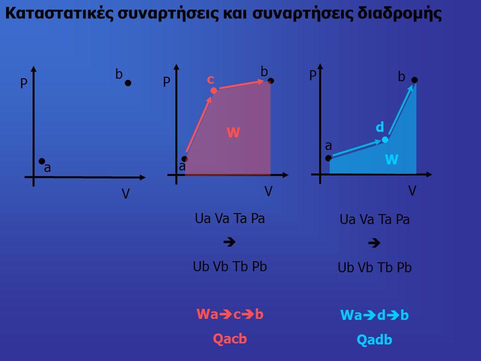 Καταστατικές συναρτήσεις και συναρτήσεις διαδρομής Ρ V a b V a b V a b Ua Va Ta Pa  Ub Vb Tb Pb Wa  c  b Qacb c d Ua Va Ta Pa  Ub Vb Tb Pb Wa  d  b Qadb Ρ Ρ W W