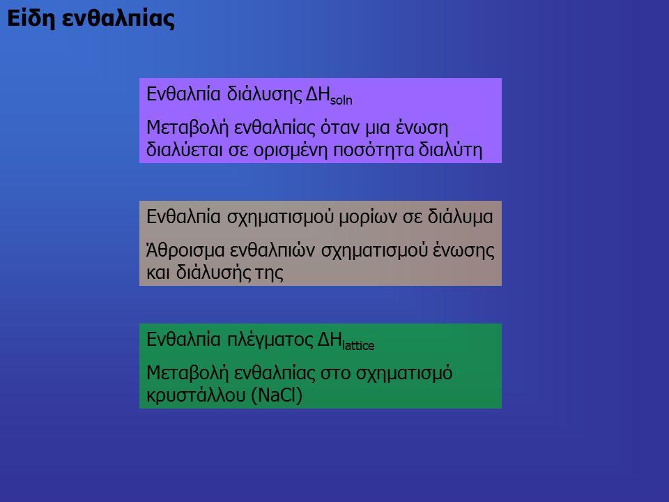 Ενθαλπία διάλυσης ΔΗ soln Μεταβολή ενθαλπίας όταν μια ένωση διαλύεται σε ορισμένη ποσότητα διαλύτη Ενθαλπία σχηματισμού μορίων σε διάλυμα Άθροισμα ενθαλπιών σχηματισμού ένωσης και διάλυσής της Ενθαλπία πλέγματος ΔΗ lattice Μεταβολή ενθαλπίας στο σχηματισμό κρυστάλλου (NaCl)