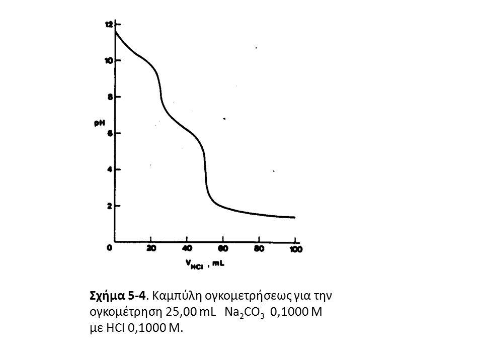 Σχήμα 5-4. Καμπύλη ογκομετρήσεως για την ογκομέτρηση 25,00 mL Na 2 CO 3 0,1000 Μ με HCl 0,1000 M.