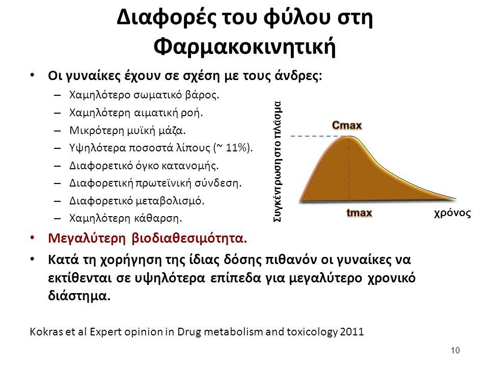 χρόνος Συγκέντρωση στο πλάσμα Kokras et al Expert opinion in Drug metabolism and toxicology 2011 Διαφορές του φύλου στη Φαρμακοκινητική Οι γυναίκες έχουν σε σχέση με τους άνδρες: – Χαμηλότερο σωματικό βάρος.