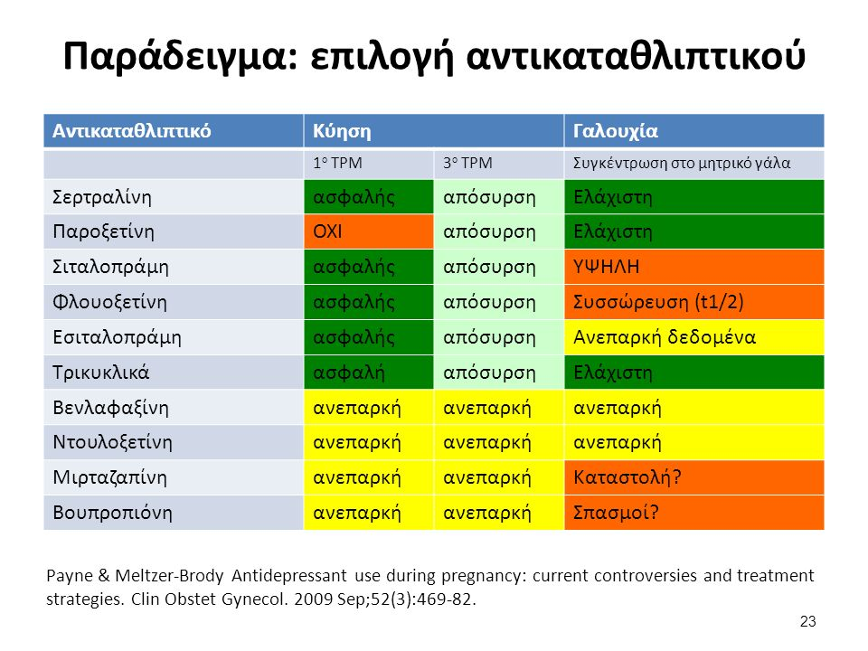 Παράδειγμα: επιλογή αντικαταθλιπτικού ΑντικαταθλιπτικόΚύησηΓαλουχία 1 ο ΤΡΜ3 ο ΤΡΜΣυγκέντρωση στο μητρικό γάλα ΣερτραλίνηασφαλήςαπόσυρσηΕλάχιστη ΠαροξετίνηΟΧΙαπόσυρσηΕλάχιστη ΣιταλοπράμηασφαλήςαπόσυρσηΥΨΗΛΗ ΦλουοξετίνηασφαλήςαπόσυρσηΣυσσώρευση (t1/2) ΕσιταλοπράμηασφαλήςαπόσυρσηΑνεπαρκή δεδομένα ΤρικυκλικάασφαλήαπόσυρσηΕλάχιστη Βενλαφαξίνηανεπαρκή Ντουλοξετίνηανεπαρκή Μιρταζαπίνηανεπαρκή Καταστολή.