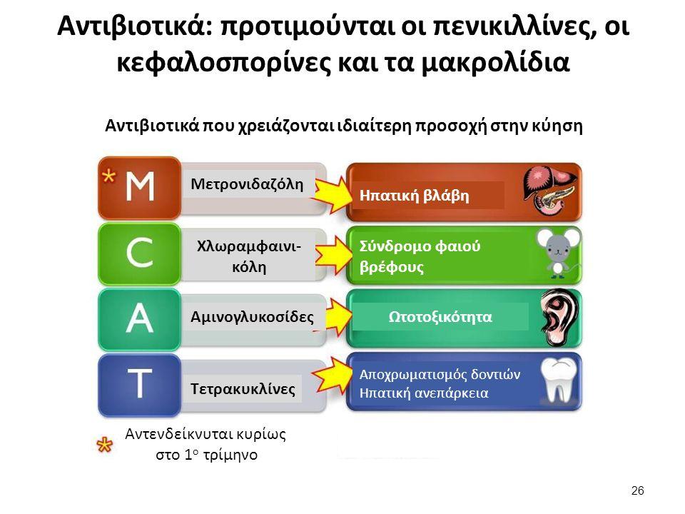 Αντιβιοτικά: προτιμούνται οι πενικιλλίνες, οι κεφαλοσπορίνες και τα μακρολίδια Αντιβιοτικά που χρειάζονται ιδιαίτερη προσοχή στην κύηση Μετρονιδαζόλη Χλωραμφαινι- κόλη Αμινογλυκοσίδες Τετρακυκλίνες Ηπατική βλάβη Σύνδρομο φαιού βρέφους Ωτοτοξικότητα Αποχρωματισμός δοντιών Ηπατική ανεπάρκεια Αντενδείκνυται κυρίως στο 1 ο τρίμηνο 26