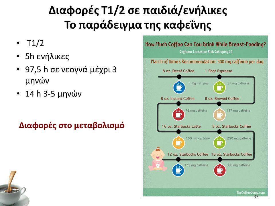 Διαφορές Τ1/2 σε παιδιά/ενήλικες Το παράδειγμα της καφεΐνης T1/2 5h ενήλικες 97,5 h σε νεογνά μέχρι 3 μηνών 14 h 3-5 μηνών Διαφορές στο μεταβολισμό 37