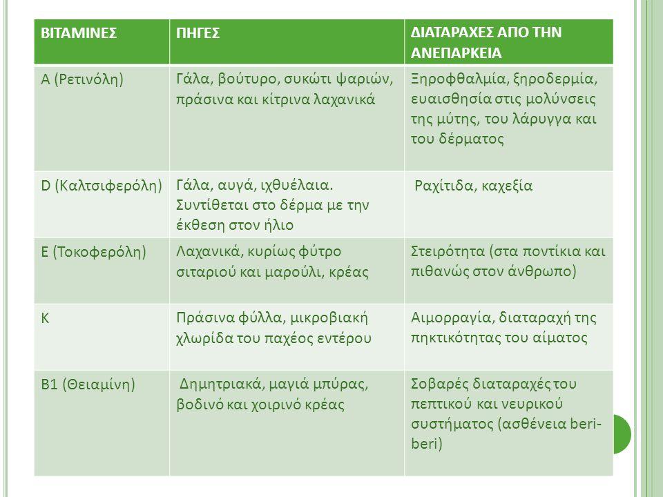 ΒΙΤΑΜΙΝΕΣΠΗΓΕΣ∆ΙΑΤΑΡΑΧΕΣ ΑΠΟ ΤΗΝ ΑΝΕΠΑΡΚΕΙΑ Α (Ρετινόλη)Γάλα, βούτυρο, συκώτι ψαριών, πράσινα και κίτρινα λαχανικά Ξηροφθαλµία, ξηροδερµία, ευαισθησία στις µολύνσεις της µύτης, του λάρυγγα και του δέρµατος D (Καλτσιφερόλη)Γάλα, αυγά, ιχθυέλαια.