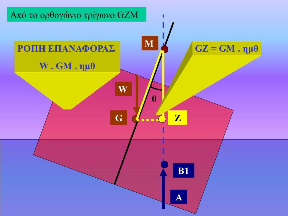 B1 W A ZG Μ θ Από το ορθογώνιο τρίγωνο GZM GZ = GM. ημθ ΡΟΠΗ ΕΠΑΝΑΦΟΡΑΣ W. GM. ημθ