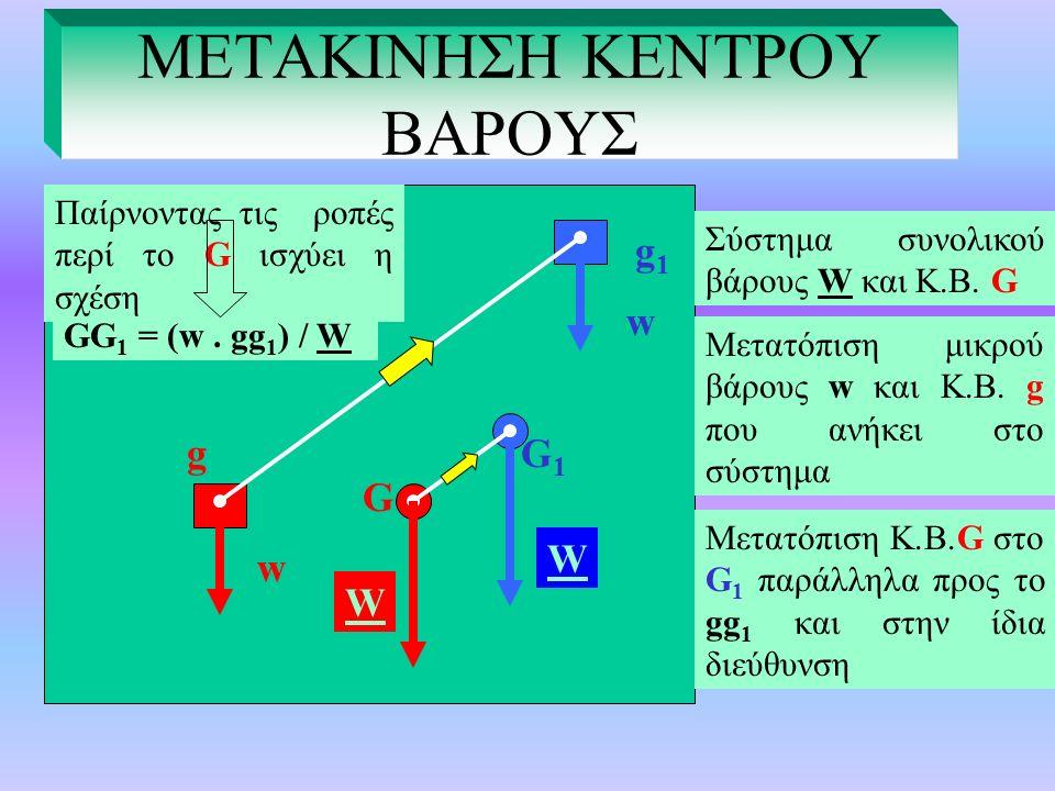 ΜΕΤΑΚΙΝΗΣΗ ΚΕΝΤΡΟΥ ΒΑΡΟΥΣ w w G G1G1 g g1g1 W. GG 1 = w.