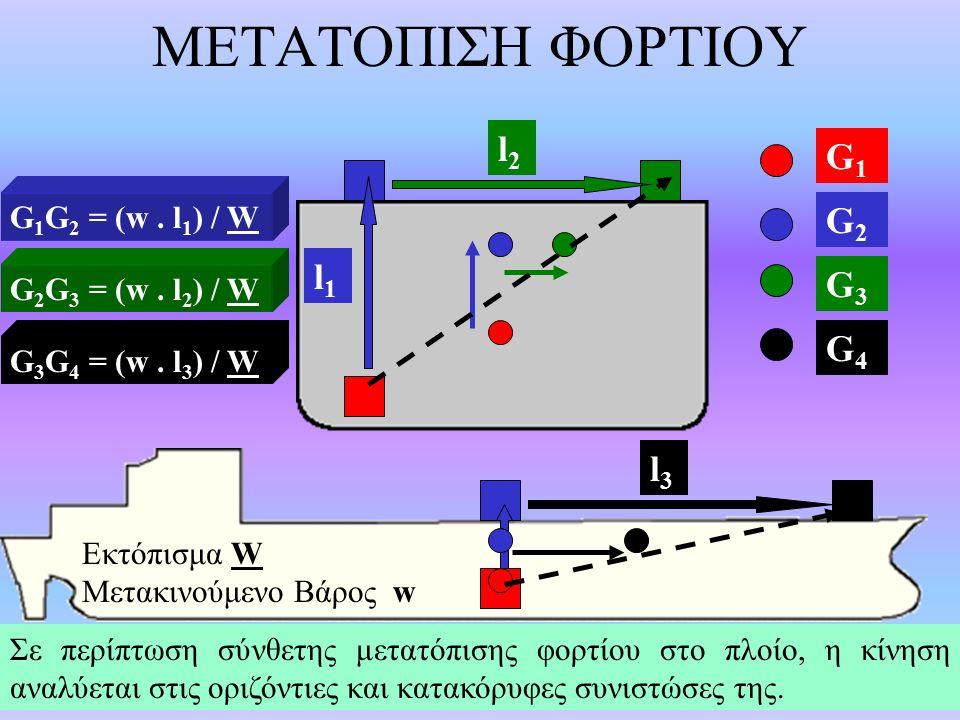 ΜΕΤΑΤΟΠΙΣΗ ΦΟΡΤΙΟΥ G1G1 G2G2 G3G3 G4G4 l1l1 l2l2 l3l3 Εκτόπισμα W Μετακινούμενο Βάρος w G 1 G 2 = (w.