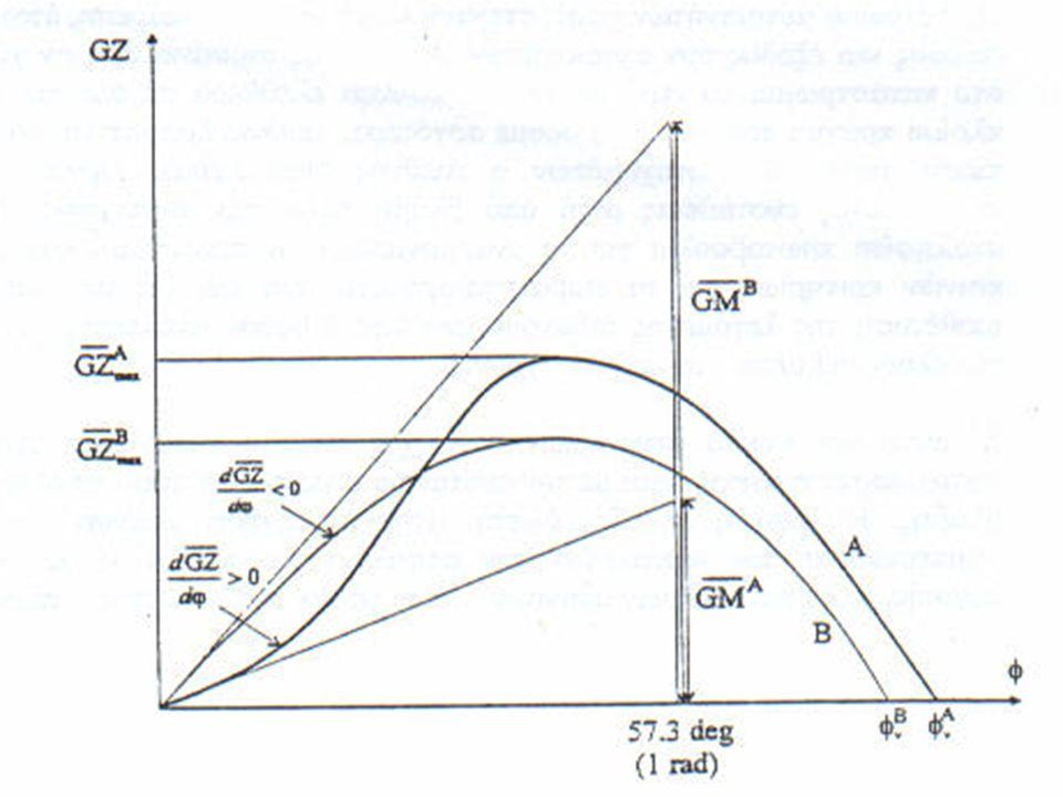 OA = περιοχή θετικού GZA = 67 O οριακή γωνία μηδενισμού του GZ Για μεγαλύτερη γωνία κλίσης το GZ γίνεται αρνη- τικό GM = 0,7 m 57,3 O 67,0 O 35 O GZ max = 0,3 m AC = ευθεία αρχικής ευσταθείας (εφαπτομένη της καμπύλης στο Ο) Γωνία που αντιστοιχεί στο 1 ακτίνιο και είναι σταθερή Εκτόπισμα W 12 0 Σημείο καμπής της καμπύλης 52 0 Γωνία εισροής υδάτων