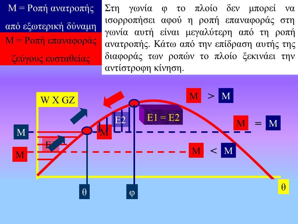 W X GZ Μ φ Μ Μ < Μ Μ Μ = ΜΜ > Μ Ε1 Ε2 Ε1 = Ε2 Μ = Ροπή ανατροπής από εξωτερική δύναμη Μ = Ροπή επαναφοράς ζεύγους ευσταθείας θ θ Εφόσον η ροπή ανατροπής εφαρμόζεται αυξανόμενη αργά το πλοίο θα ισορροπήσει στη γωνία θ όπου η ροπή επαναφοράς γίνεται ίση με τη ροπή ανατροπής.