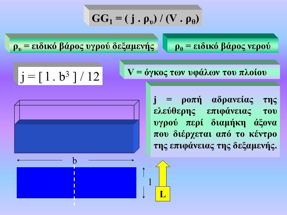 V = όγκος των υφάλων του πλοίου j = ροπή αδρανείας της ελεύθερης επιφάνειας του υγρού περί διαμήκη άξονα που διέρχεται από το κέντρο της επιφάνειας της δεξαμενής.