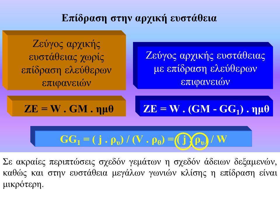 Επίδραση στην αρχική ευστάθεια Ζεύγος αρχικής ευστάθειας χωρίς επίδραση ελεύθερων επιφανειών Ζεύγος αρχικής ευστάθειας με επίδραση ελεύθερων επιφανειών ΖΕ = W.