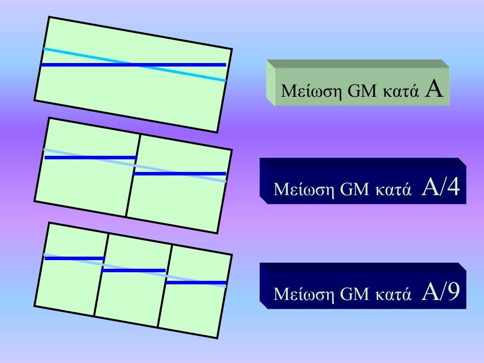 Μείωση GM κατά Α Μείωση GM κατά Α/4 Μείωση GM κατά Α/9