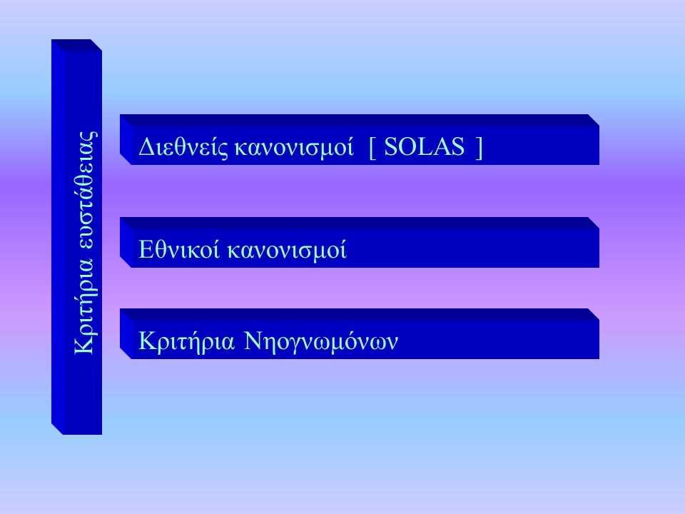 Διεθνείς κανονισμοί [ SOLAS ] Εθνικοί κανονισμοί Κριτήρια Νηογνωμόνων Κριτήρια ευστάθειας