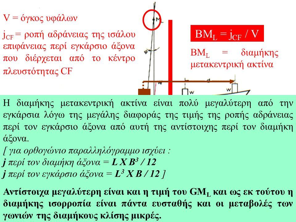 Η εξέταση της διαμήκους ευστάθειας γίνεται όπως και αυτή της εγκάρσιας ορίζοντας το διαμήκες μετάκεντρο M L.