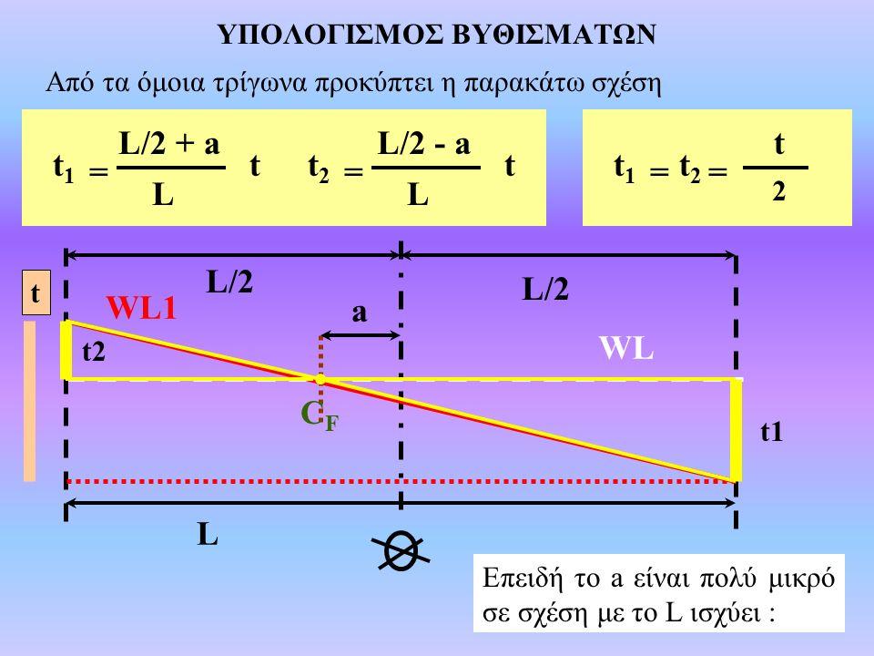 ΥΠΟΛΟΓΙΣΜΟΣ ΒΥΘΙΣΜΑΤΩΝ CFCF L/2 a L WL WL1 t1 t2 t Από τα όμοια τρίγωνα προκύπτει η παρακάτω σχέση t L = t1t1 L/2 + a = t2t2 L/2 - a Επειδή το a είναι πολύ μικρό σε σχέση με το L ισχύει : t1t1 = L/2 + a L tt2t2 = L/2 - a L t t1t1 = t t2t2 = 2