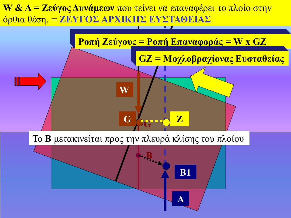 G B B1 W A ZG W & A = Ζεύγος Δυνάμεων που τείνει να επαναφέρει το πλοίο στην όρθια θέση.