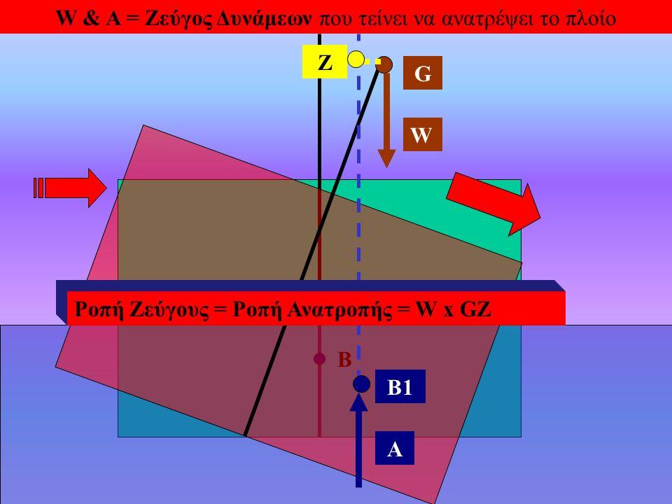 B B1 W A Z G W & A = Ζεύγος Δυνάμεων που τείνει να ανατρέψει το πλοίο Ροπή Ζεύγους = Ροπή Ανατροπής = W x GZ