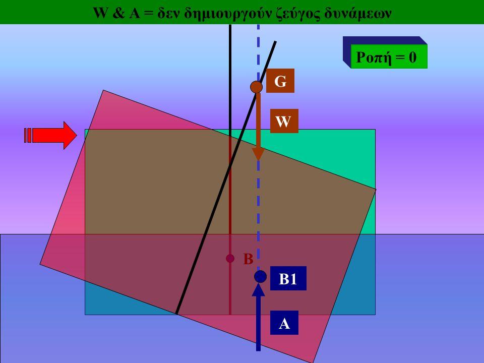 B B1 W A G W & A = δεν δημιουργούν ζεύγος δυνάμεων Ροπή = 0