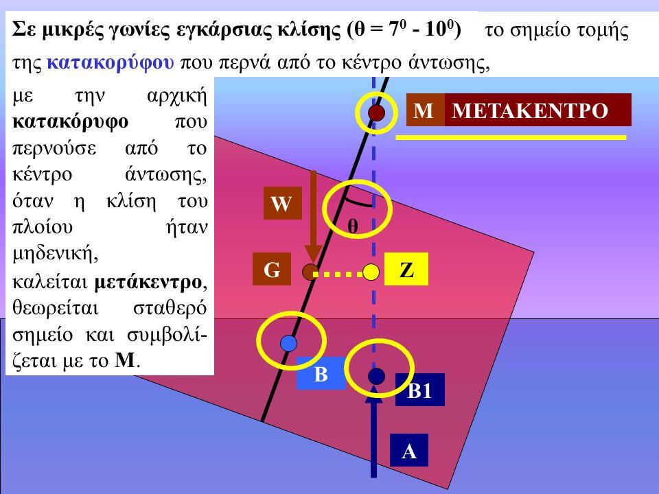 B1 W A ZG ΜΜΕΤΑΚΕΝΤΡΟ θ Σε μικρές γωνίες εγκάρσιας κλίσης (θ = 7 0 - 10 0 ) B το σημείο τομής με την αρχική κατακόρυφο που περνούσε από το κέντρο άντωσης, όταν η κλίση του πλοίου ήταν μηδενική, καλείται μετάκεντρο, θεωρείται σταθερό σημείο και συμβολί- ζεται με το Μ.