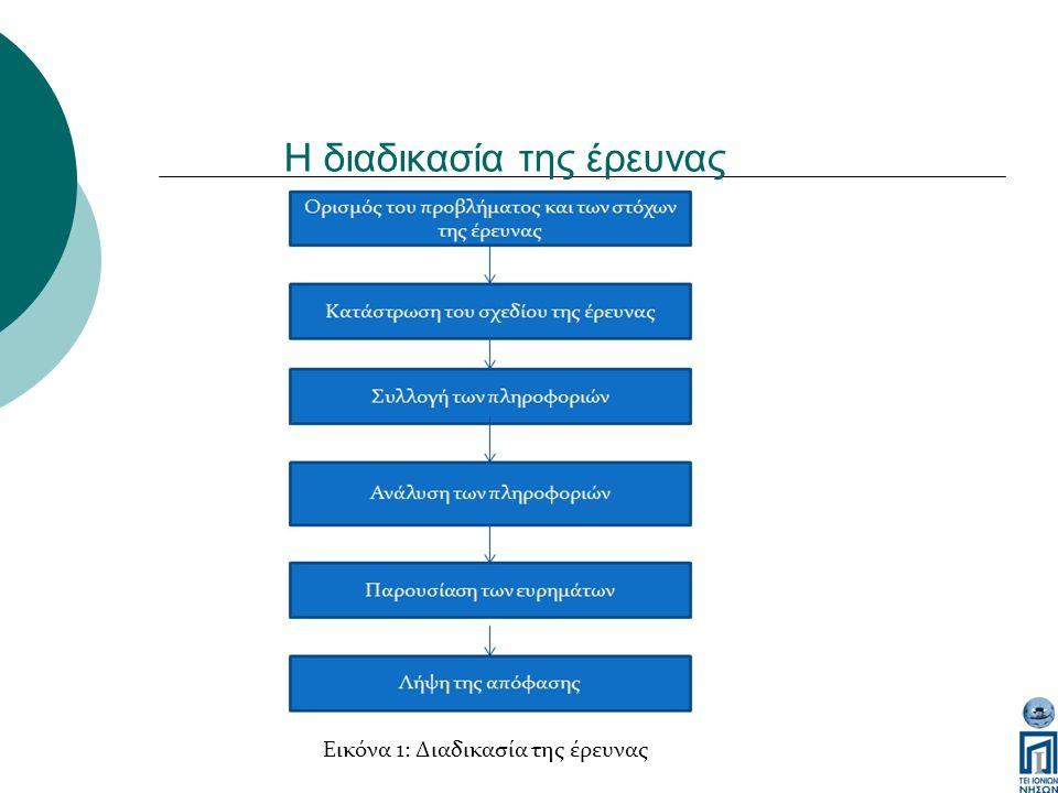 Η διαδικασία της έρευνας Εικόνα 1: Διαδικασία της έρευνας