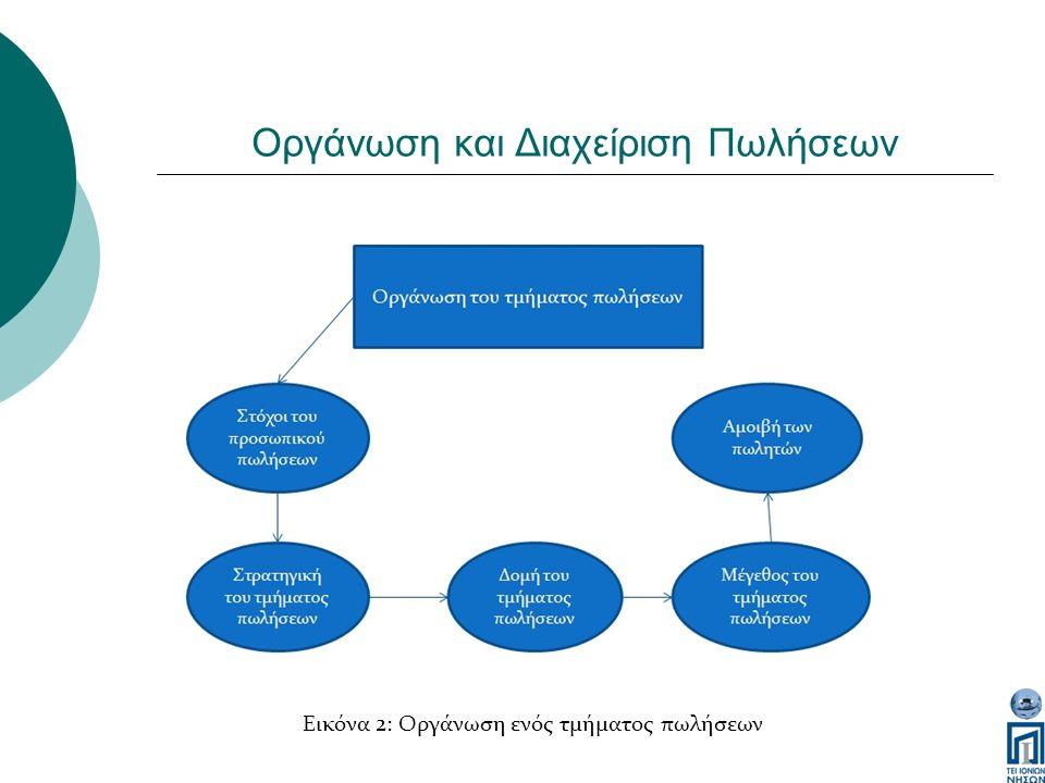 Οργάνωση και Διαχείριση Πωλήσεων Εικόνα 2: Οργάνωση ενός τμήματος πωλήσεων