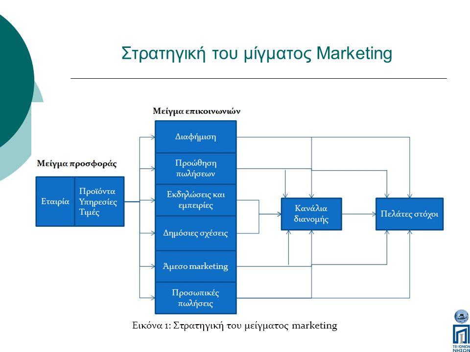 Marketing και πωλήσεις  Η διαδικασία του μάρκετινγκ αρχίζει πολύ πριν παραχθεί το προϊόν, ενώ η διαδικασία της πώλησης αρχίζει μετά την παραγωγή του προϊόντος.
