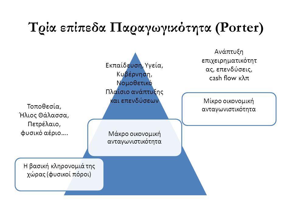 Τρία επίπεδα Παραγωγικότητα (Porter) Η βασική κληρονομιά της χώρας (φυσικοί πόροι) Μάκρο οικονομική ανταγωνιστικότητα Μίκρο οικονομική ανταγωνιστικότητα Ανάπτυξη επιχειρηματικότητ ας, επενδύσεις, cash flow κλπ Εκπαίδευση, Υγεία, Κυβέρνηση, Νομοθετικό Πλαίσιο ανάπτυξης και επενδύσεων Τοποθεσία, Ήλιος Θάλασσα, Πετρέλαιο, φυσικό αέριο….