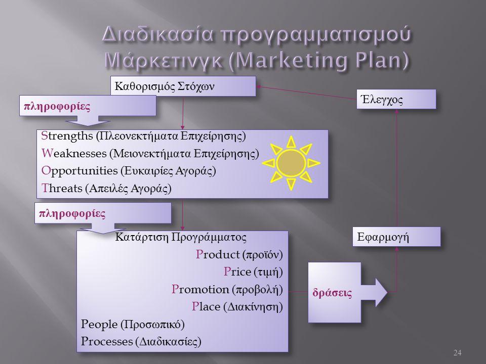 24 Καθορισμός Στόχων Strengths (Πλεονεκτήματα Επιχείρησης) Weaknesses (Μειονεκτήματα Επιχείρησης) Opportunities (Ευκαιρίες Αγοράς) Threats (Απειλές Αγοράς) Strengths (Πλεονεκτήματα Επιχείρησης) Weaknesses (Μειονεκτήματα Επιχείρησης) Opportunities (Ευκαιρίες Αγοράς) Threats (Απειλές Αγοράς) Κατάρτιση Προγράμματος Product (προϊόν) Price (τιμή) Promotion (προβολή) Place (Διακίνηση) People (Προσωπικό) Processes (Διαδικασίες) Κατάρτιση Προγράμματος Product (προϊόν) Price (τιμή) Promotion (προβολή) Place (Διακίνηση) People (Προσωπικό) Processes (Διαδικασίες) Έλεγχος Εφαρμογή πληροφορίες δράσεις πληροφορίες