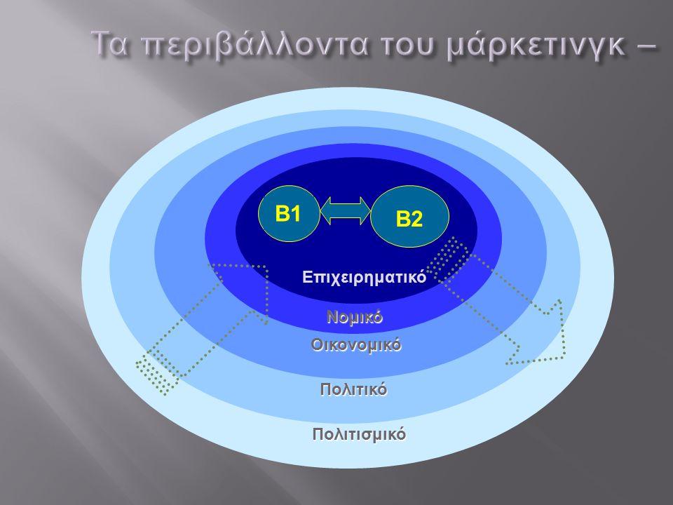 Πολιτισμικό Πολιτικό Οικονομικό Νομικό B2 Επιχειρηματικό B1