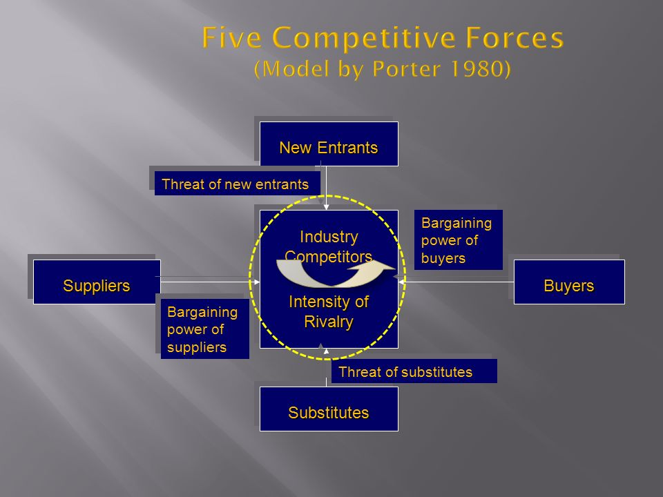Five Competitive Forces (Model by Porter 1980) New Entrants BuyersBuyersSuppliersSuppliers SubstitutesSubstitutes Industry Competitors Intensity of Rivalry Industry Competitors Intensity of Rivalry Threat of new entrants Bargaining power of suppliers Bargaining power of buyers Threat of substitutes