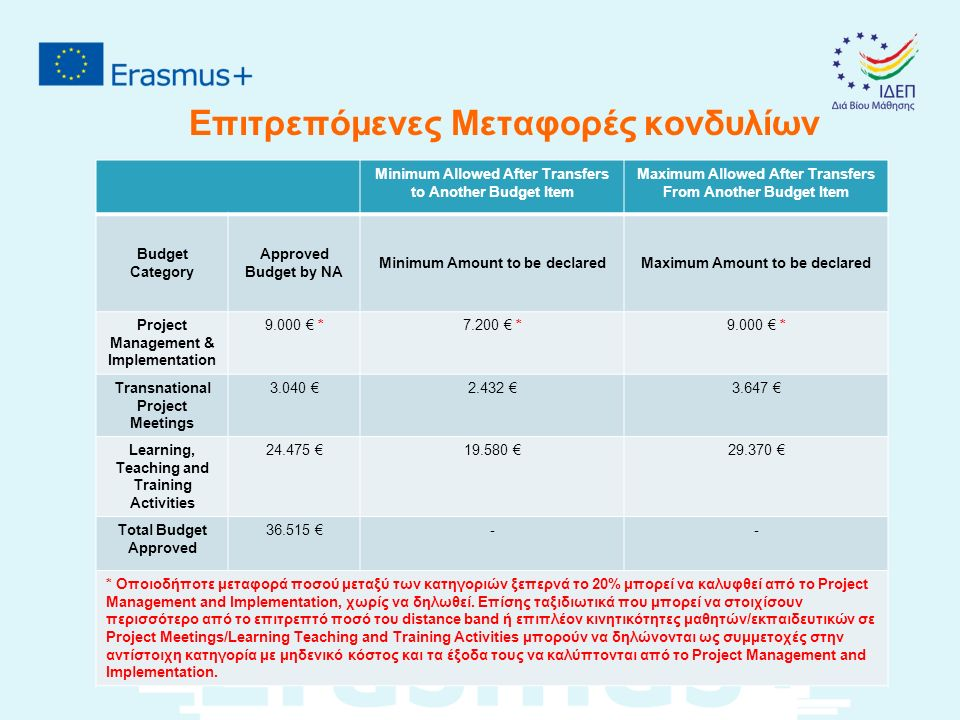 Επιτρεπόμενες Μεταφορές κονδυλίων Minimum Allowed After Transfers to Another Budget Item Maximum Allowed After Transfers From Another Budget Item Budget Category Approved Budget by NA Minimum Amount to be declaredMaximum Amount to be declared Project Management & Implementation 9.000 € *7.200 € *9.000 € * Transnational Project Meetings 3.040 €2.432 €3.647 € Learning, Teaching and Training Activities 24.475 €19.580 €29.370 € Total Budget Approved 36.515 €-- * Οποιοδήποτε μεταφορά ποσού μεταξύ των κατηγοριών ξεπερνά το 20% μπορεί να καλυφθεί από το Project Management and Implementation, χωρίς να δηλωθεί.