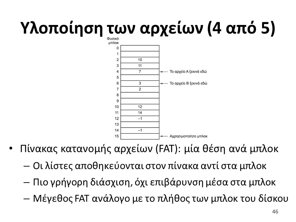 Υλοποίηση των αρχείων (4 από 5) Πίνακας κατανομής αρχείων (FAT): μία θέση ανά μπλοκ – Οι λίστες αποθηκεύονται στον πίνακα αντί στα μπλοκ – Πιο γρήγορη