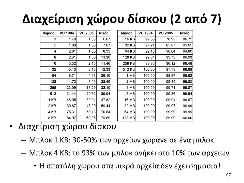 Διαχείριση χώρου δίσκου (2 από 7) Διαχείριση χώρου δίσκου – Μπλοκ 1 KB: 30-50% των αρχείων χωράνε σε ένα μπλοκ – Μπλοκ 4 KB: το 93% των μπλοκ ανήκει σ