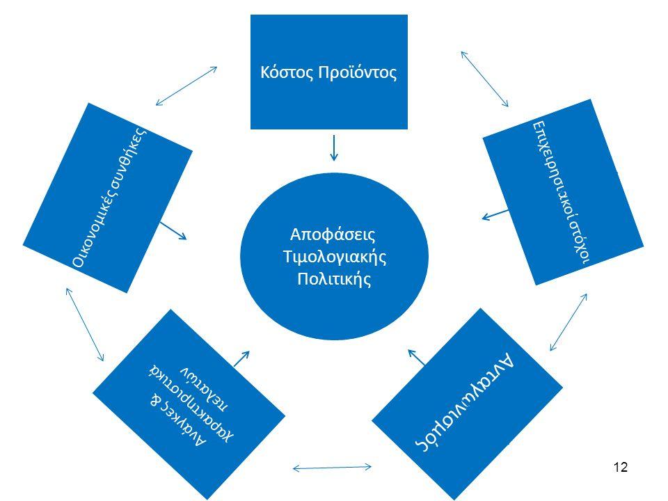 Οικονομικές συνθήκες Κόστος Προϊόντος Ανάγκες & χαρακτηριστικά πελατών Επιχειρησιακοί στόχο ι Ανταγωνισμός Αποφάσεις Τιμολογιακής Πολιτικής 12