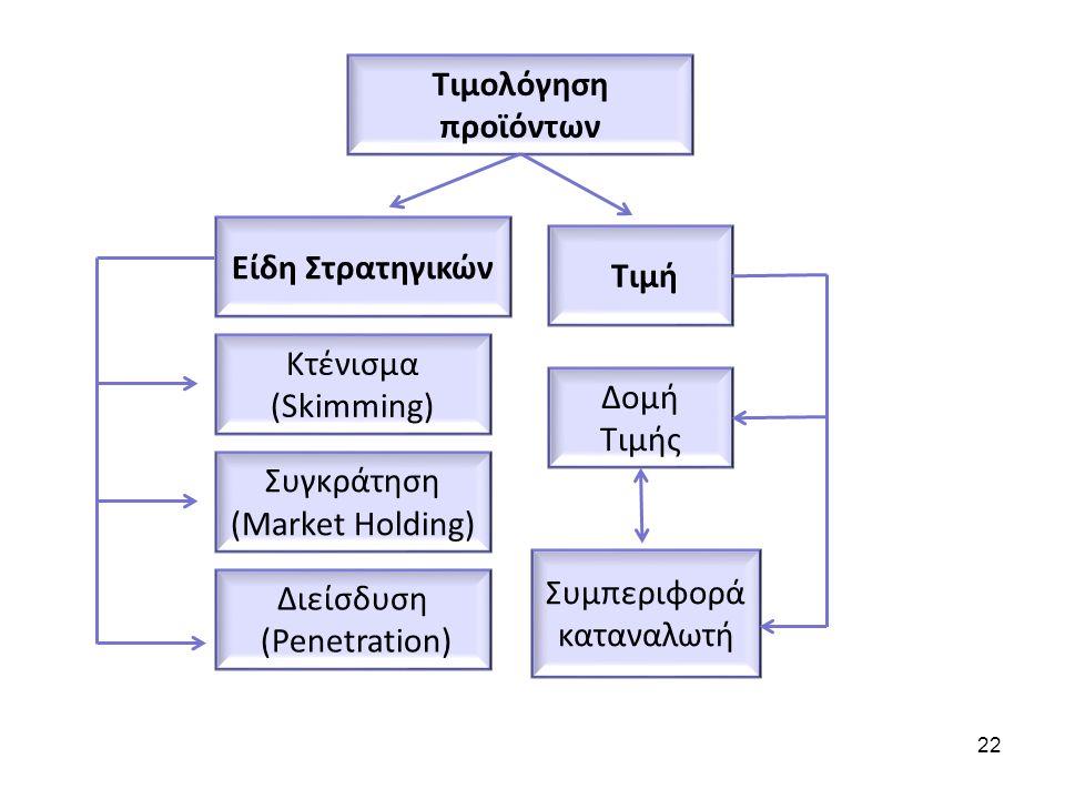 Τιμολόγηση προϊόντων Είδη Στρατηγικών Κτένισμα (Skimming) Συγκράτηση (Market Holding) Τιμή Δομή Τιμής Συμπεριφορά καταναλωτή Διείσδυση (Penetration) 22