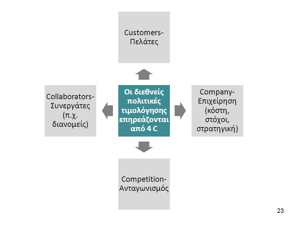 Οι διεθνείς πολιτικές τιμολόγησης επηρεάζονται από 4 C Customers- Πελάτες Company- Επιχείρηση (κόστη, στόχοι, στρατηγική) Competition- Ανταγωνισμός Collaborators- Συνεργάτες (π.χ.