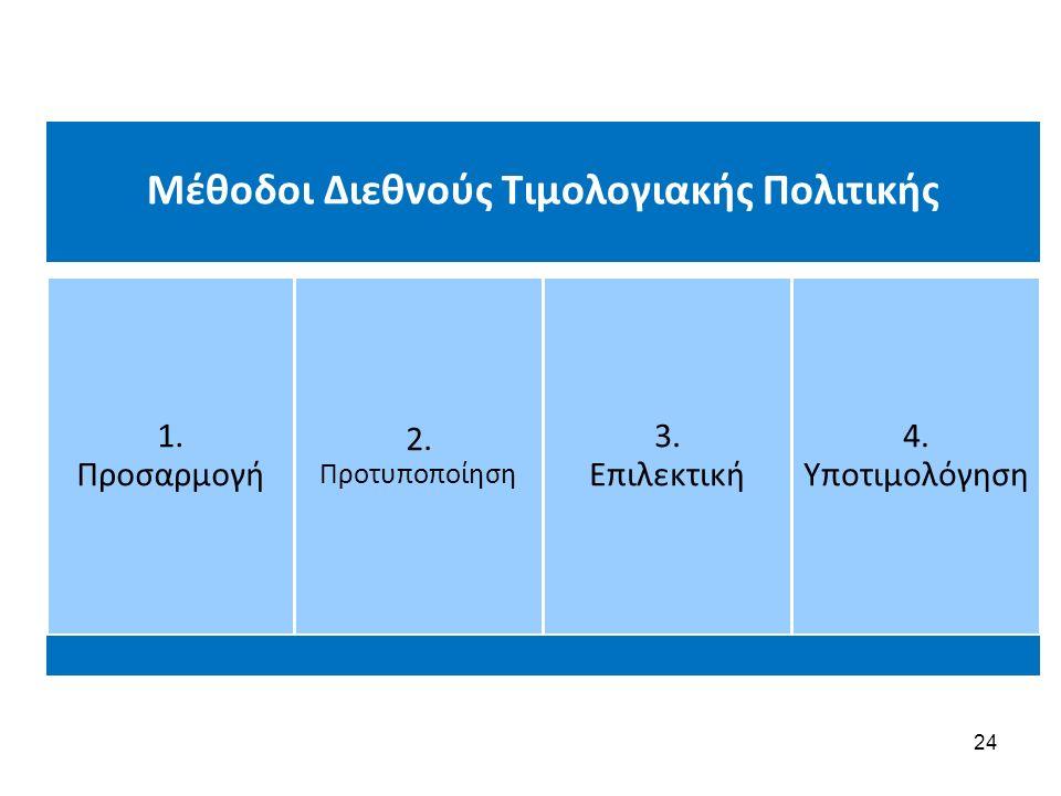 Μέθοδοι Διεθνούς Τιμολογιακής Πολιτικής 1. Προσαρμογή 2.