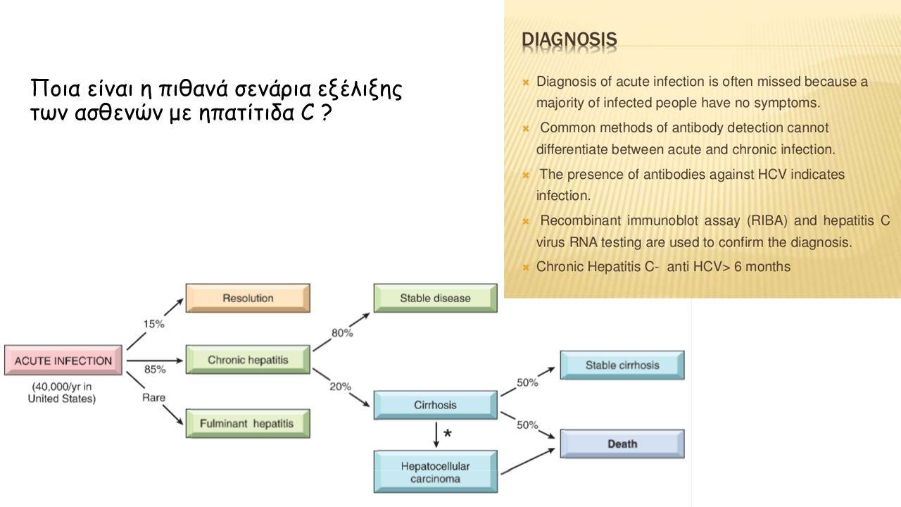 Ποια είναι η πιθανά σενάρια εξέλιξης των ασθενών με ηπατίτιδα C ?