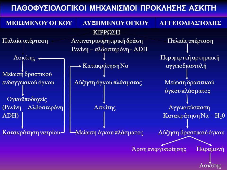 ΚΙΡΡΩΣΗ Πυλαία υπέρταση Αντινατριουρητιρική δράση Πυλαία υπέρταση Ρενίνη – αλδοστερόνη - ADH Ασκίτης Περιφερική αρτηριακή Κατακράτηση Να αγγειοδιαστολή Μείωση δραστικού ενδαγγειακού όγκου Αύξηση όγκου πλάσματος Μείωση δραστικού όγκου πλάσματος Ογκοϋποδοχείς (Ρενίνη – Αλδοστερόνη Ασκίτης Αγγειοσύσπαση ADH) Κατακράτηση Να – Η 2 0 Κατακράτηση νατρίου Μείωση όγκου πλάσματος Αύξηση δραστικού όγκου Άρση ενεργοποίησης Παραμονή Ασκίτης ΜΕΙΩΜΕΝΟΥ ΟΓΚΟΥ ΑΥΞΗΜΕΝΟΥ ΟΓΚΟΥ ΑΓΓΕΙΟΔΙΑΣΤΟΛΗΣ ΠΑΘΟΦΥΣΙΟΛΟΓΙΚΟΙ ΜΗΧΑΝΙΣΜΟΙ ΠΡΟΚΛΗΣΗΣ ΑΣΚΙΤΗ