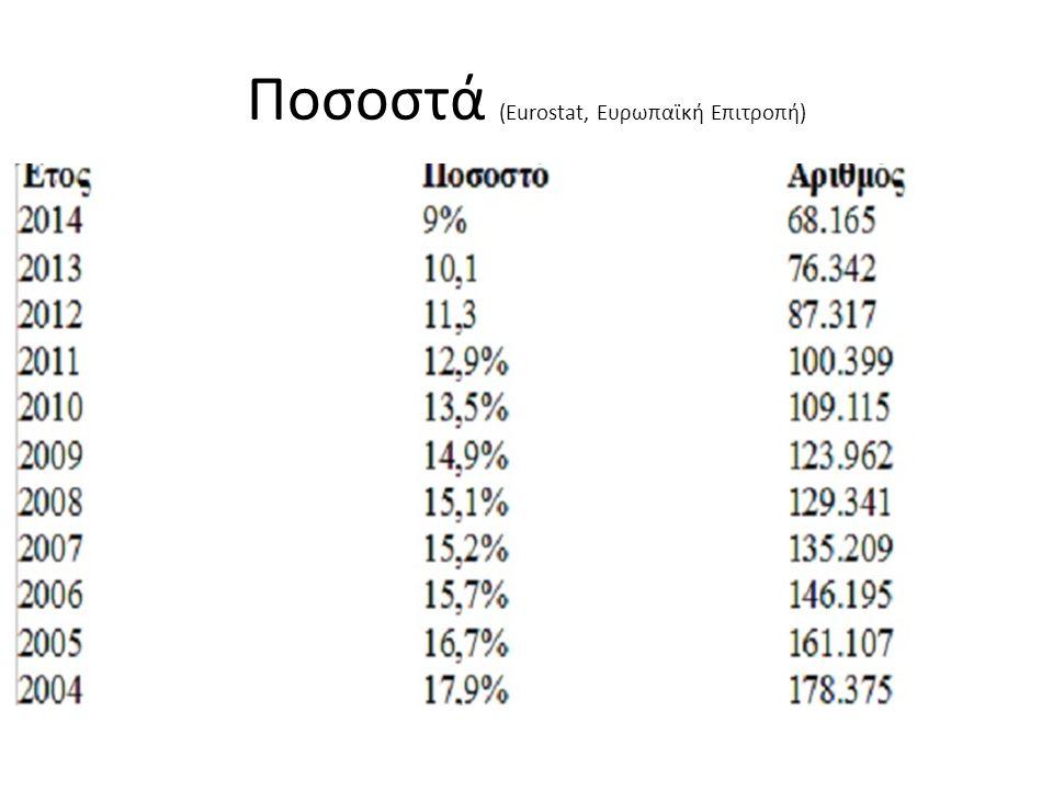 Ποσοστά (Eurostat, Ευρωπαϊκή Επιτροπή)