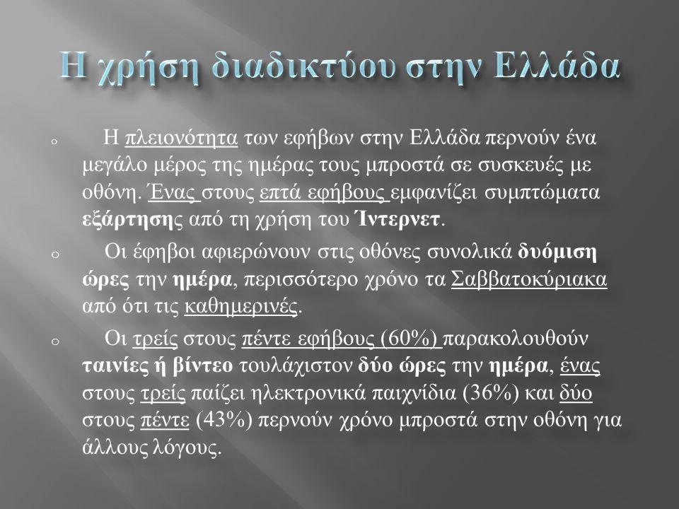 o Η πλειονότητα των εφήβων στην Ελλάδα περνούν ένα μεγάλο μέρος της ημέρας τους μπροστά σε συσκευές με οθόνη. Ένας στους επτά εφήβους εμφανίζει συμπτώ
