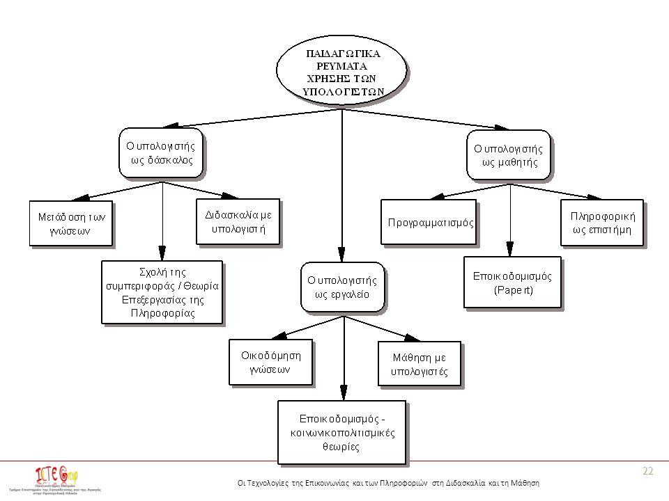 Οι Τεχνολογίες της Επικοινωνίας και των Πληροφοριών στη Διδασκαλία και τη Μάθηση 22