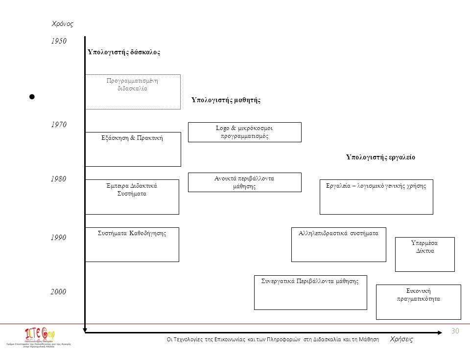Οι Τεχνολογίες της Επικοινωνίας και των Πληροφοριών στη Διδασκαλία και τη Μάθηση 30 1950 1970 1980 1990 2000 Προγραμματισμένη διδασκαλία Εξάσκηση & Πρ