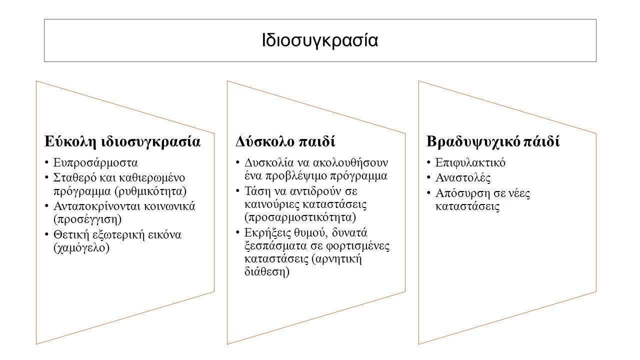 Ιδιοσυγκρασία Εύκολη ιδιοσυγκρασία Ευπροσάρμοστα Σταθερό και καθιερωμένο πρόγραμμα (ρυθμικότητα) Ανταποκρίνονται κοινωνικά (προσέγγιση) Θετική εξωτερική εικόνα (χαμόγελο) Δύσκολο παιδί Δυσκολία να ακολουθήσουν ένα προβλέψιμο πρόγραμμα Τάση να αντιδρούν σε καινούριες καταστάσεις (προσαρμοστικότητα) Εκρήξεις θυμού, δυνατά ξεσπάσματα σε φορτισμένες καταστάσεις (αρνητική διάθεση) Βραδυψυχικό πάιδί Επιφυλακτικό Αναστολές Απόσυρση σε νέες καταστάσεις
