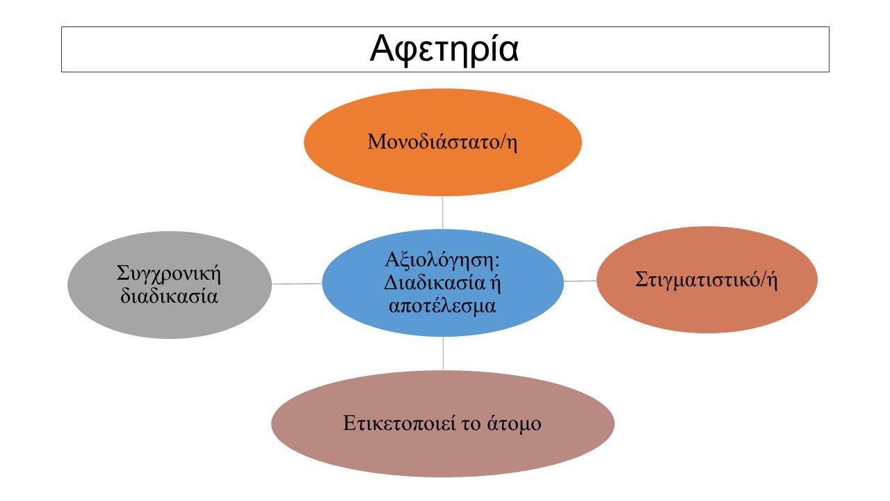 Αφετηρία Αξιολόγηση: Διαδικασία ή αποτέλεσμα Μονοδιάστατο/ηΣτιγματιστικό/ήΕτικετοποιεί το άτομο Συγχρονική διαδικασία