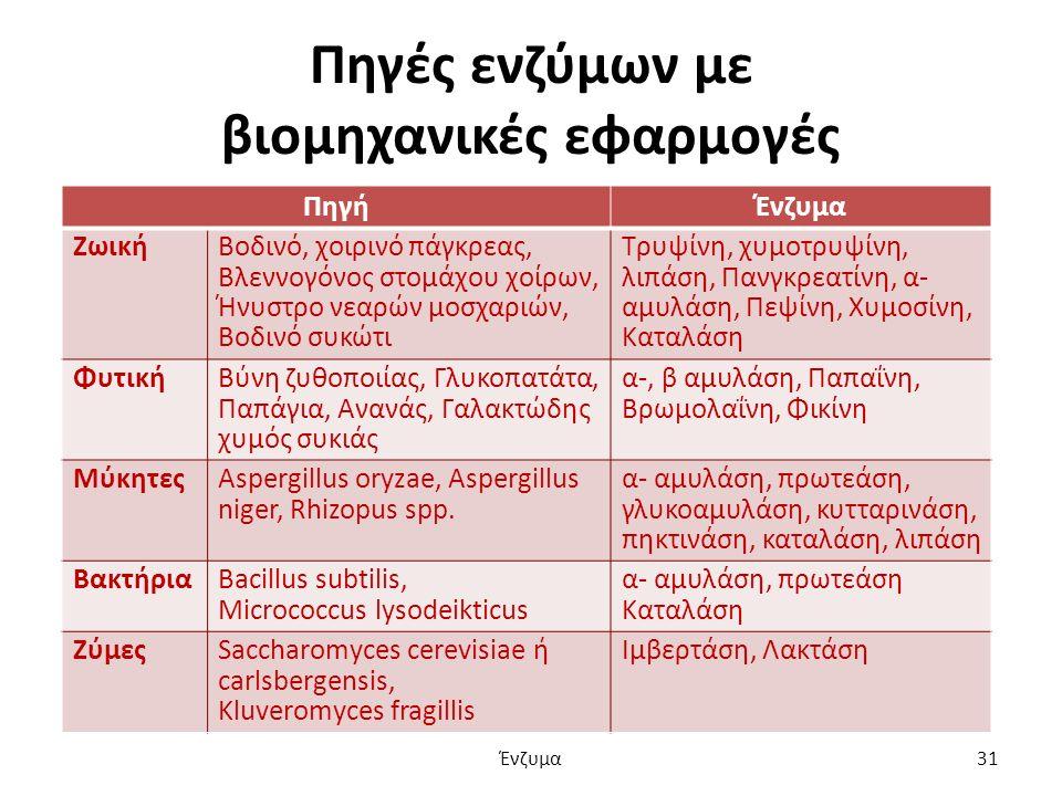Πηγές ενζύμων με βιομηχανικές εφαρμογές ΠηγήΈνζυμα Ζωική Βοδινό, χοιρινό πάγκρεας, Βλεννογόνος στομάχου χοίρων, Ήνυστρο νεαρών μοσχαριών, Βοδινό συκώτι Τρυψίνη, χυμοτρυψίνη, λιπάση, Πανγκρεατίνη, α- αμυλάση, Πεψίνη, Χυμοσίνη, Καταλάση Φυτική Βύνη ζυθοποιίας, Γλυκοπατάτα, Παπάγια, Ανανάς, Γαλακτώδης χυμός συκιάς α-, β αμυλάση, Παπαΐνη, Βρωμολαΐνη, Φικίνη Μύκητες Aspergillus oryzae, Aspergillus niger, Rhizopus spp.
