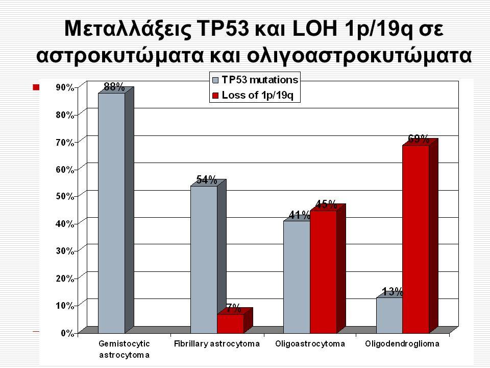 Mεταλλάξεις ΤΡ53 και LOH 1p/19q σε αστροκυτώματα και ολιγοαστροκυτώματα